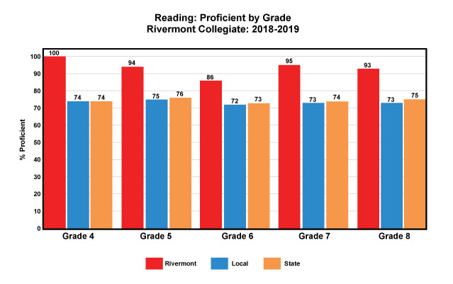Reading Proficiency Barchart