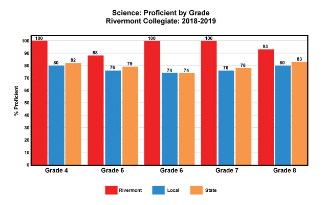 Sciency Proficiency Barchart