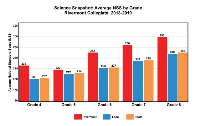 Science Snapshot barchart